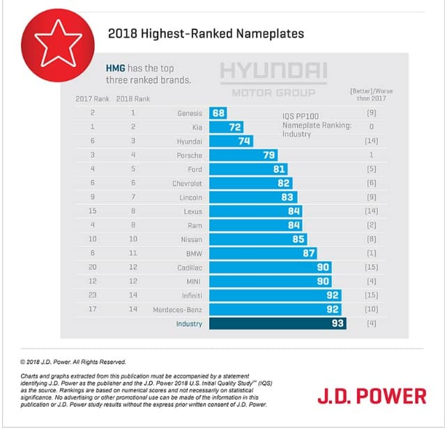 Kia Ranks Number One Among Mass-Market Brands, for Fourth