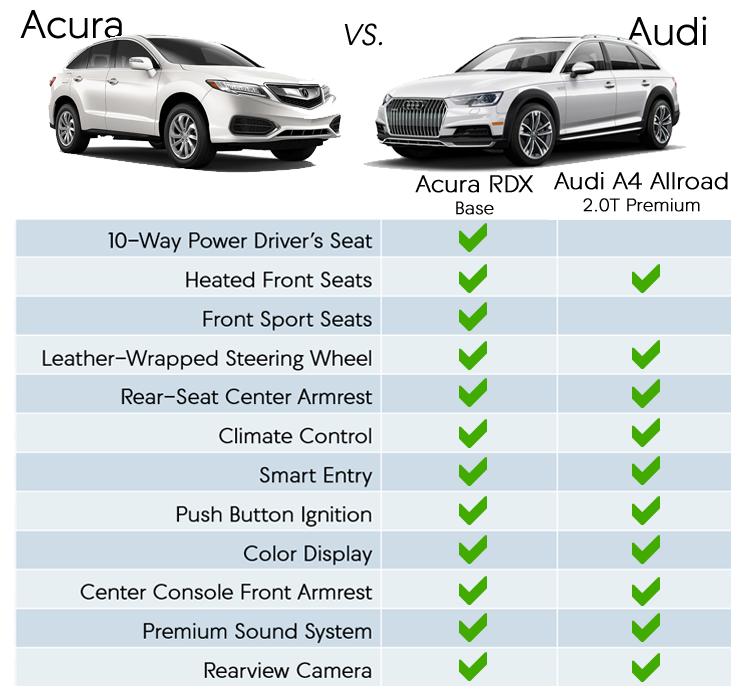 Acura RDX Vs. Audi A4 Allroad