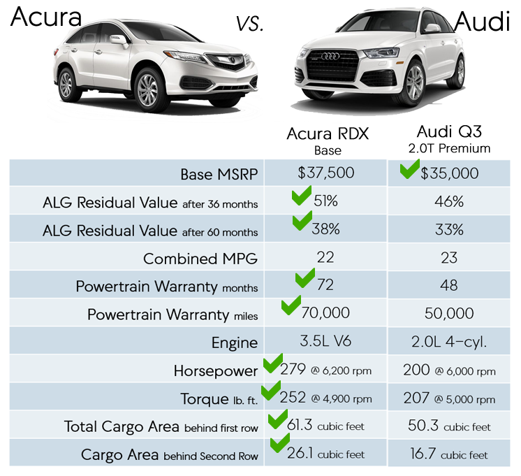 Acura RDX Vs Audi Q RDX Has Better Residual Value More Features - Acura rdx lease prices paid