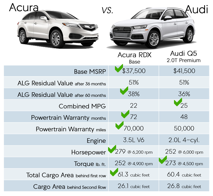 Acura RDX Vs. Audi Q5