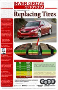 When to replace Tires Brochure