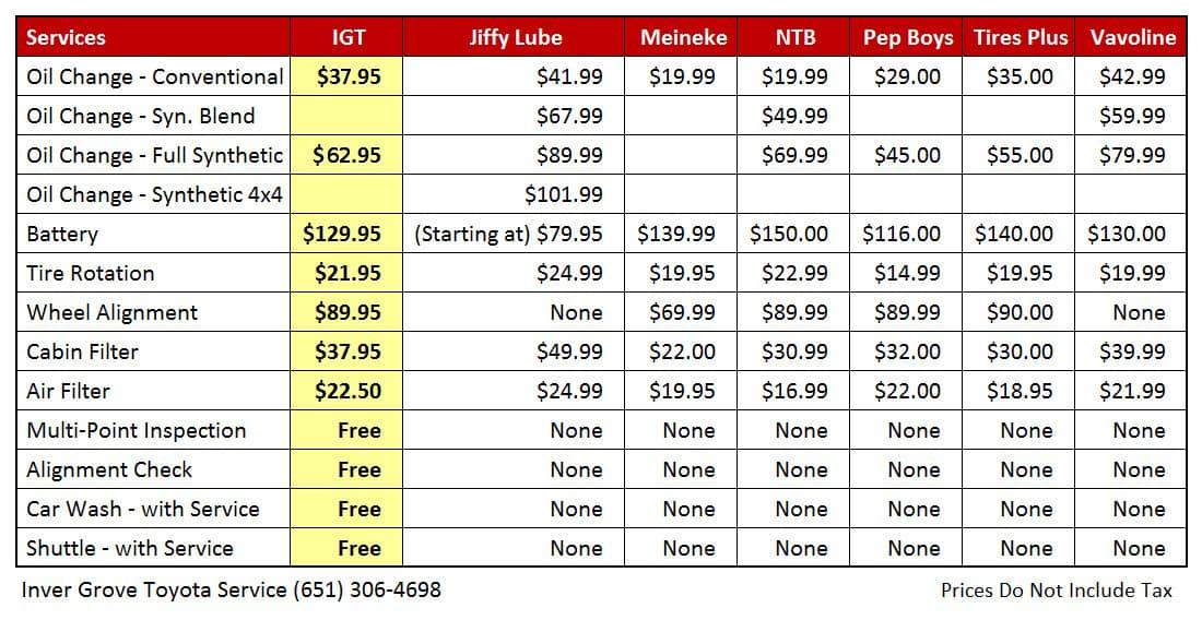 Toyota Service Price Comparison
