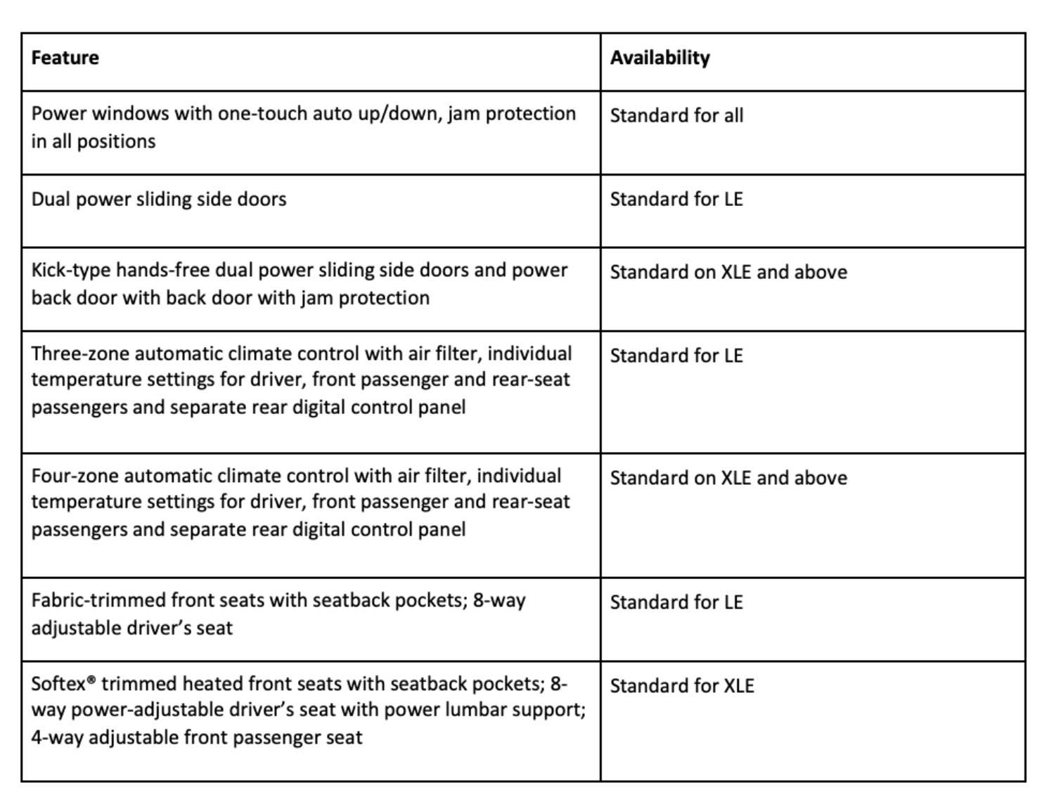 2021 Toyota Sienna Model Grades
