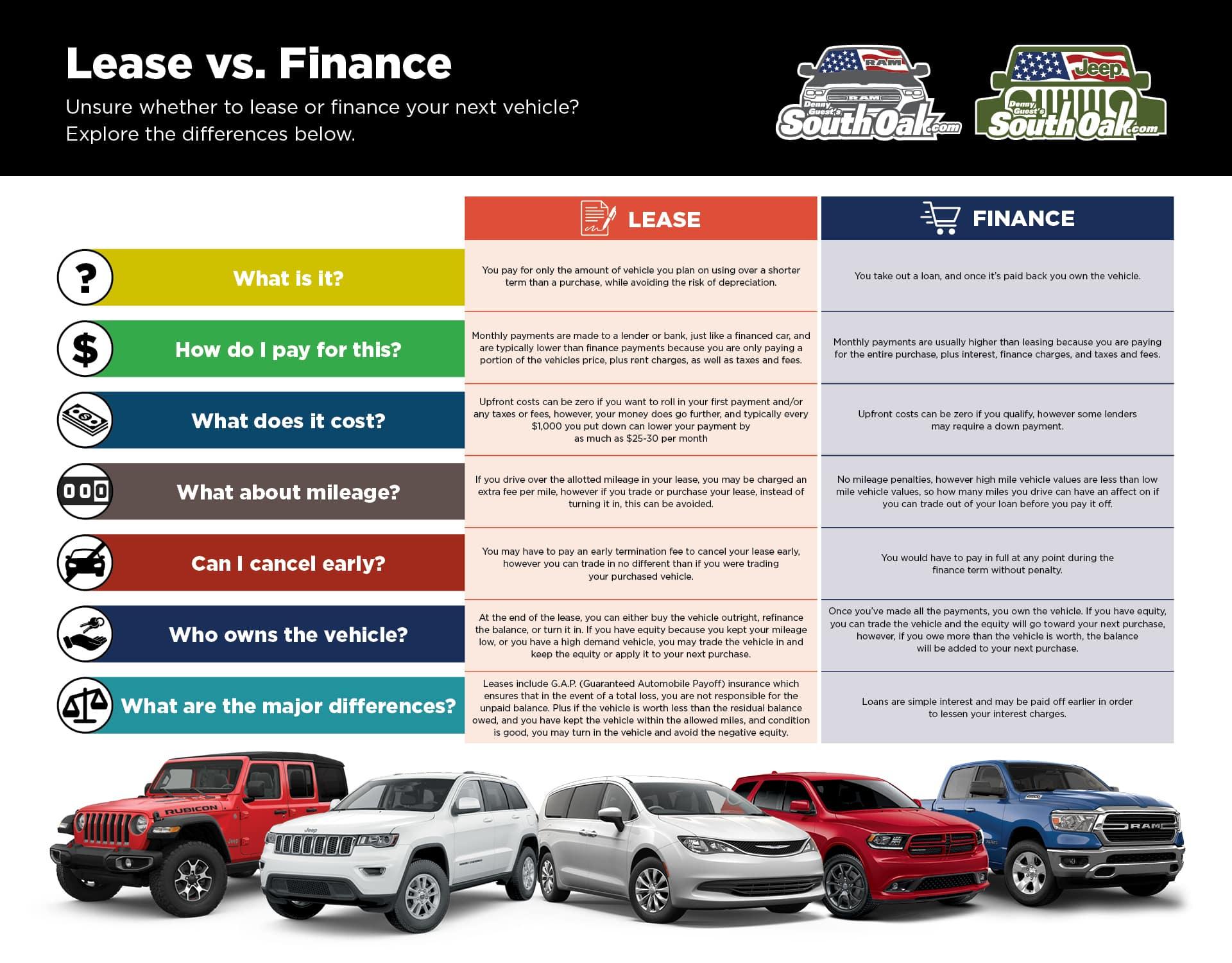 Jeep Wrangler Lease >> Lease vs Finance | South Oak Jeep Dodge Chrysler Ram